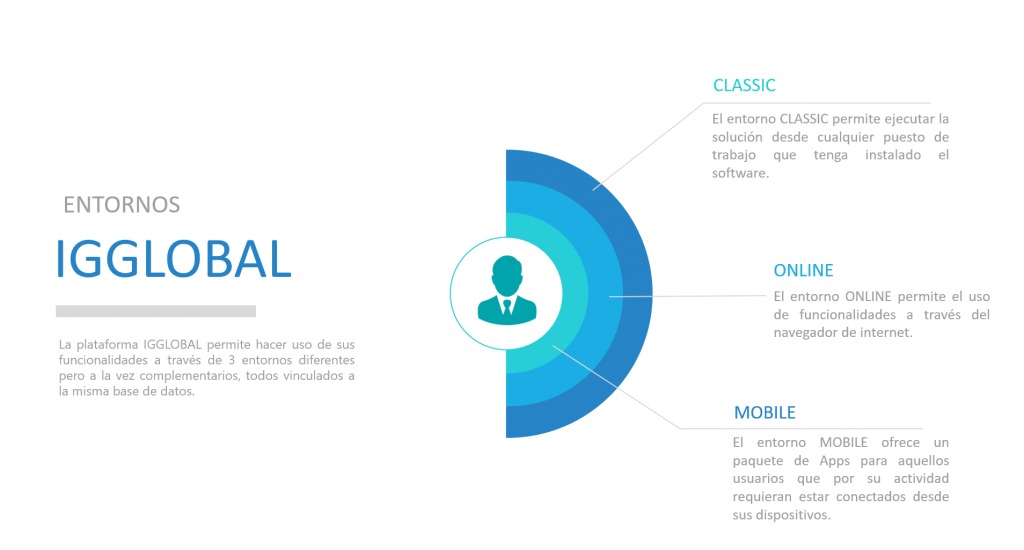 Entornos de IGGlobal