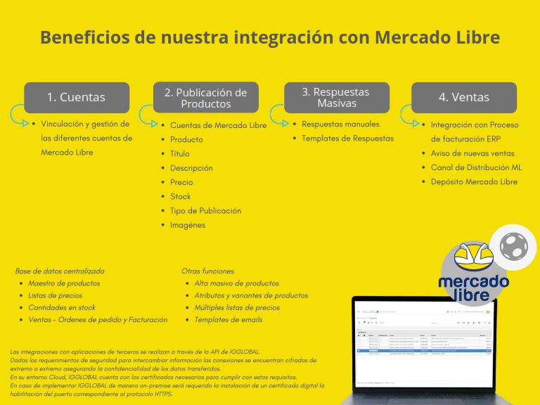 Integración ML-min